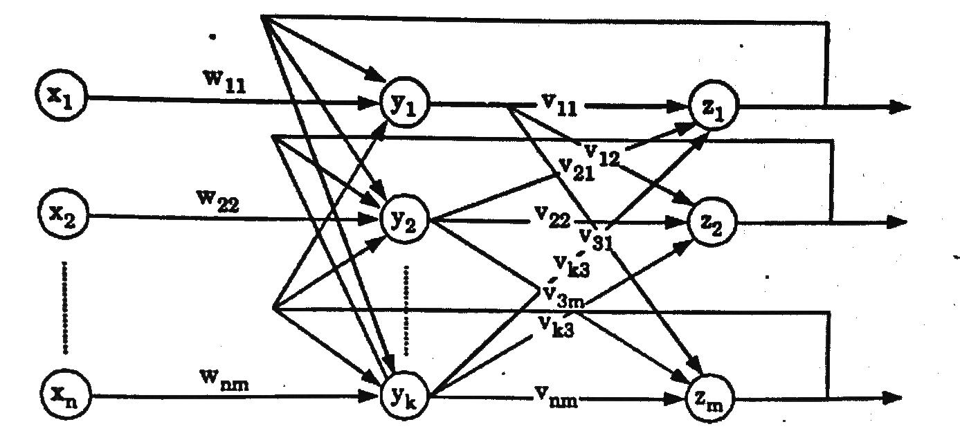 Multilayer Recurrent Network